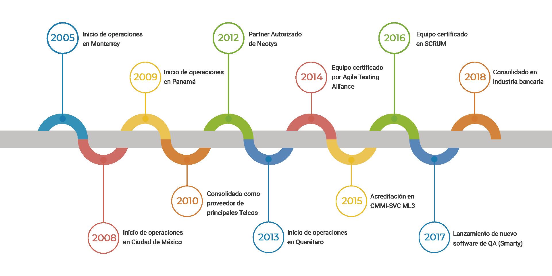 Timeline GETECSA españok